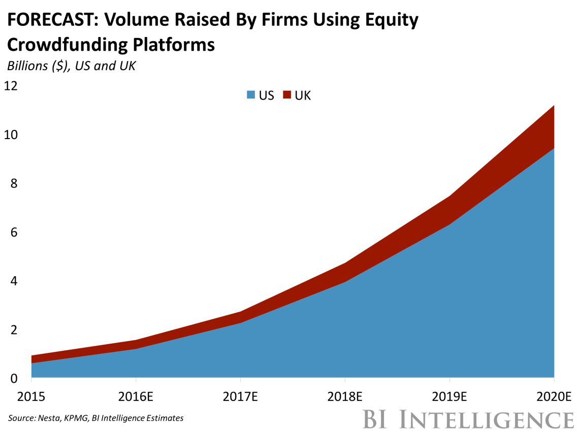 forecast20volume20raised20by20firms20using20equity20crowdfunding20platforms
