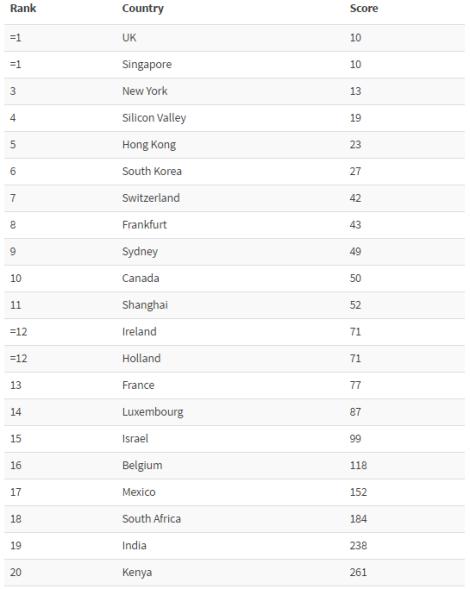 global-ranking