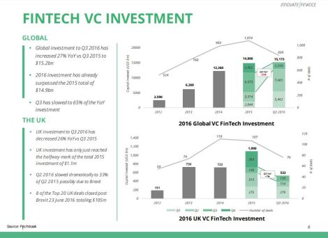 fintech-investments