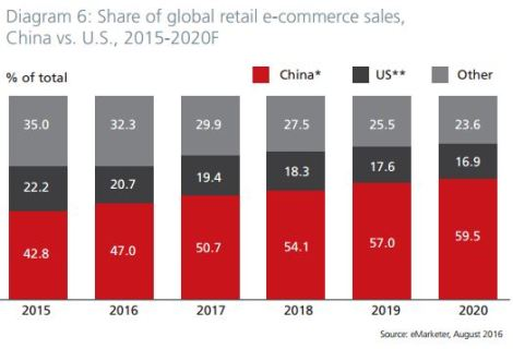 world-leadership-china-ecommerce