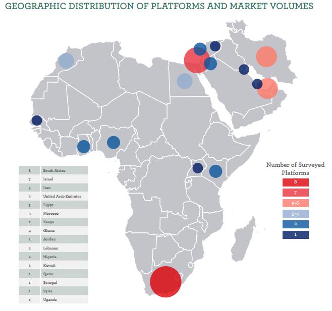 Distribution of Platforms.PNG
