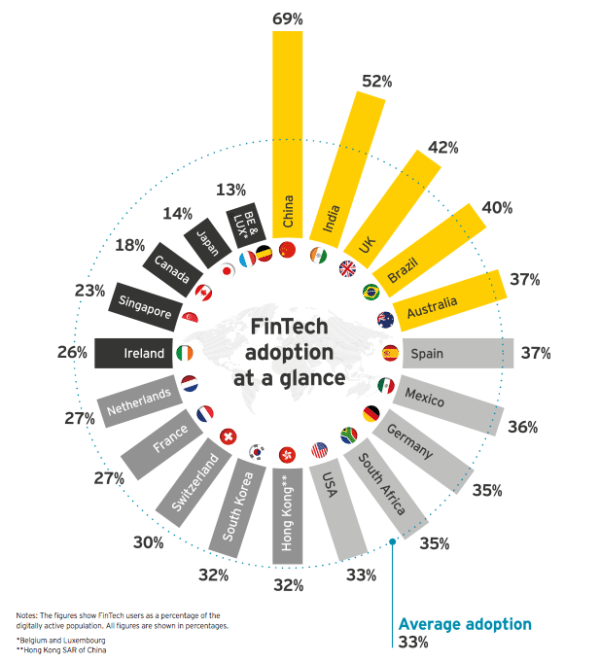 ey-fintech-adoption-index-2017-600x662