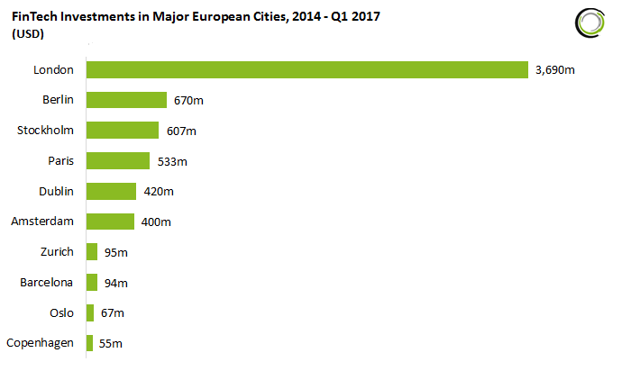 top-10-cities-in-europe-by-investment_featured