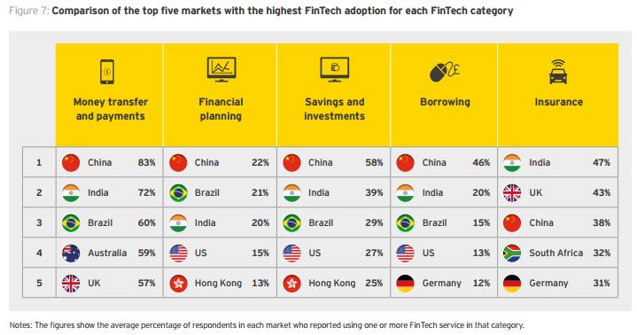 Top Five Market FinTech Adoption EY 2017.PNG