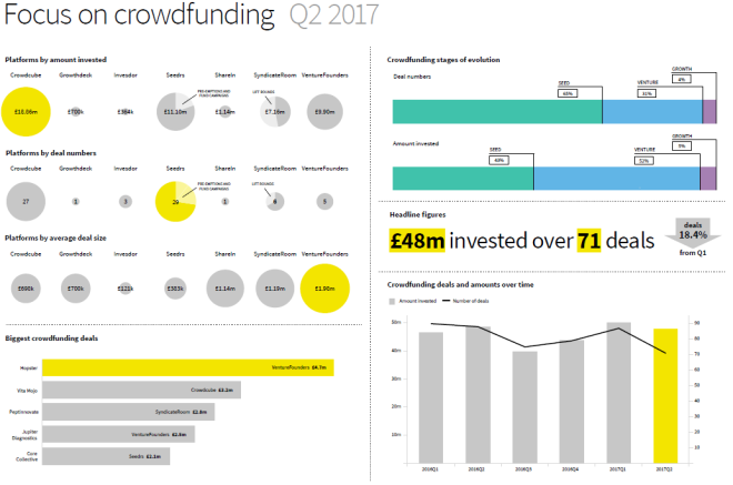 Focus on Crowdfunding Q2 2017.PNG