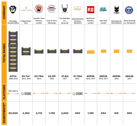 Top 10 UK Breweries