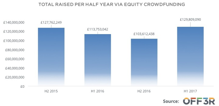 total-raised-via-equity-crowdfunding-platforms-1