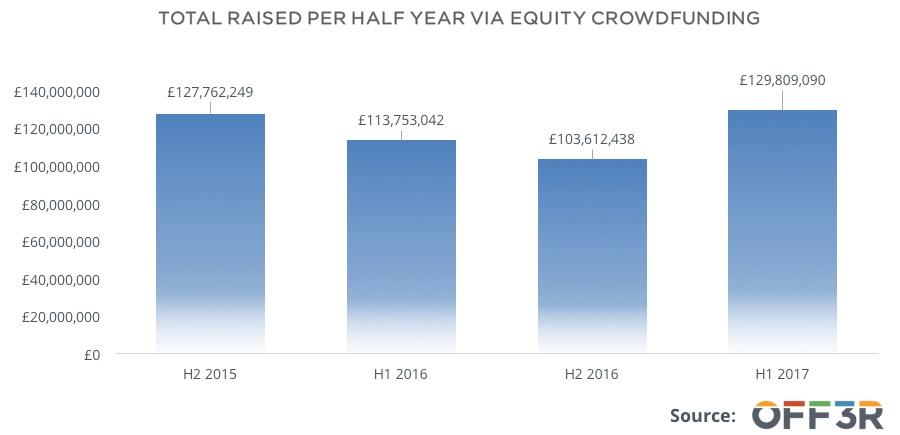 total-raised-via-equity-crowdfunding-platforms-1