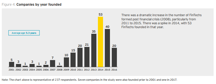 Companis per Year Founded EY