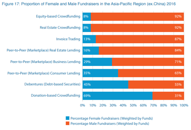 financial inclusion
