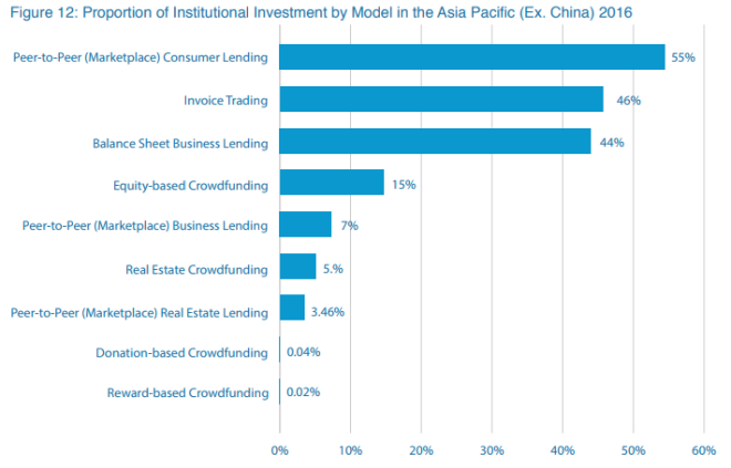 Institutional Investment By Model.PNG