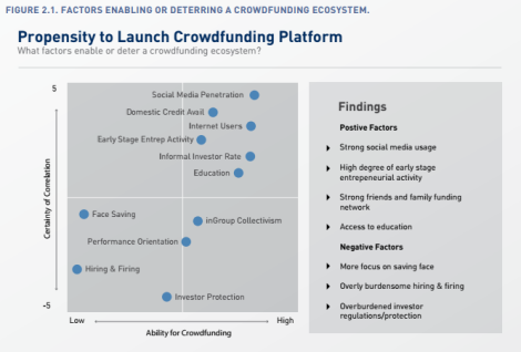 Propsensity to Launch a Crowdfunding Platform by World Bank.PNG