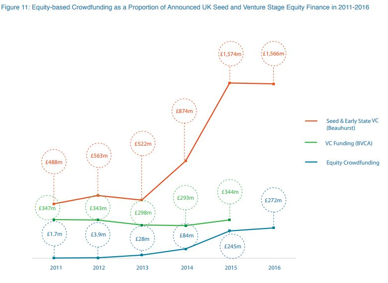 Equity based crowdfunding proportion.JPG