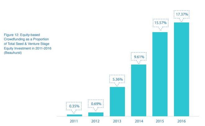 Equity based crowdfunding trend.JPG