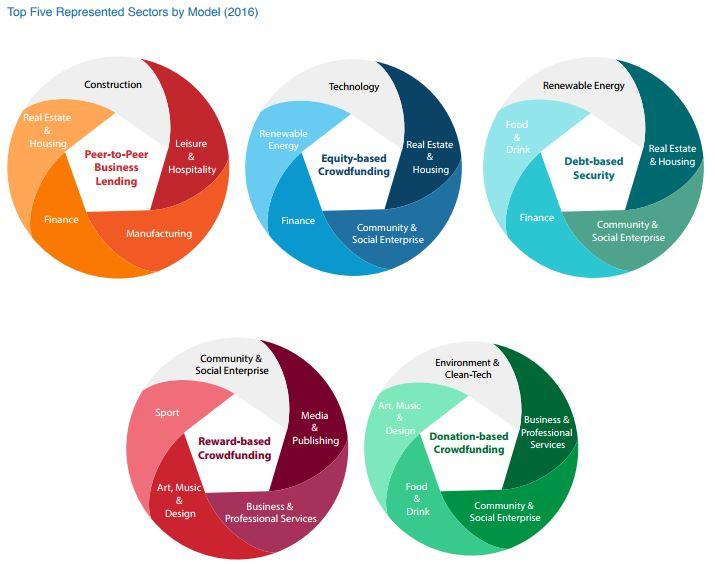 Top Five Represented Sectors by Model (2016)