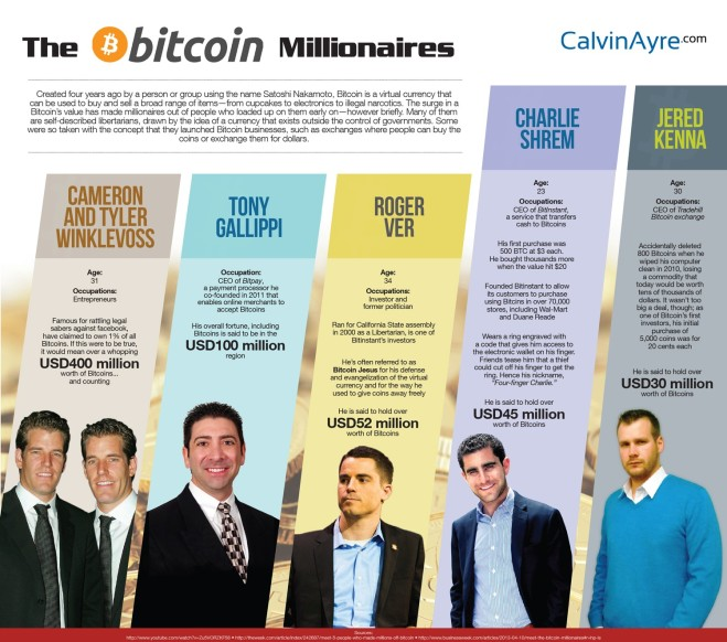 top-5-bitcoin-millionaires_52dce3ff10671_w1500