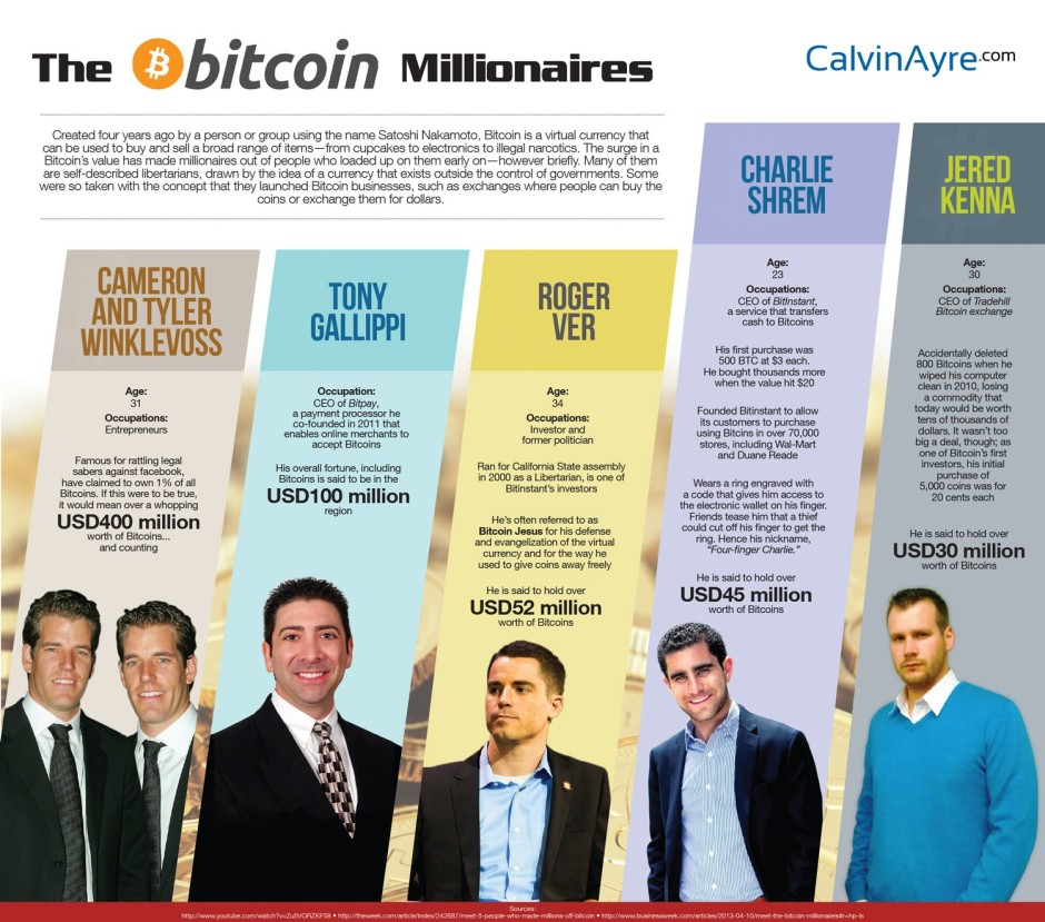 top-5-bitcoin-millionaires_52dce3ff10671_w1500