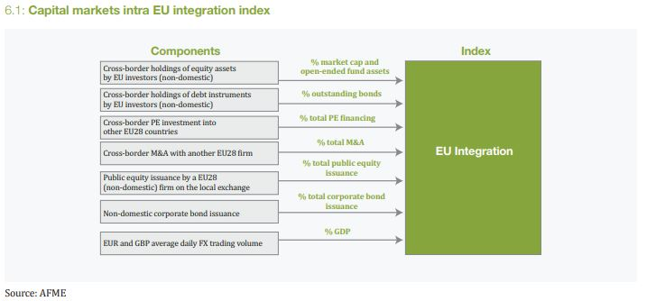 capital markets integration