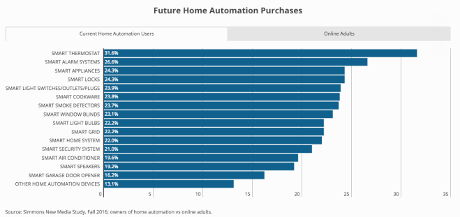 Future Home Automation Purchases