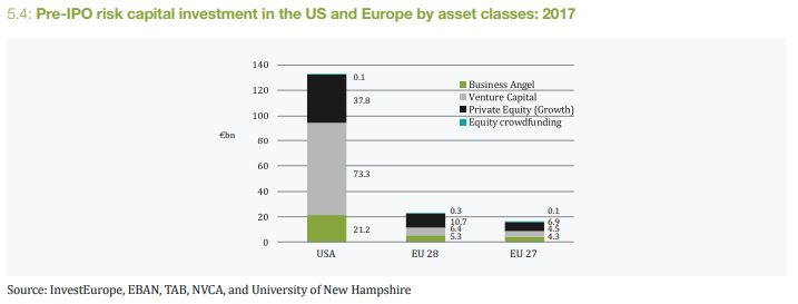pre-ipo risk capital investment
