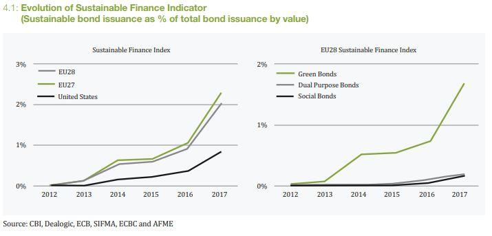 sustainable finance indicator.JPG