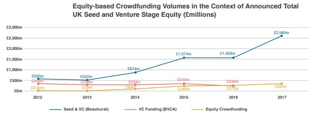 Equity Crowdfunding upward Trajectory