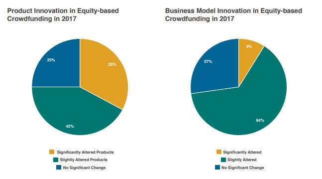 product and business model innovation