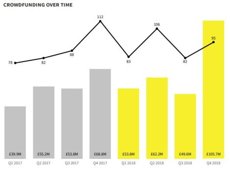 crowdfunding over time