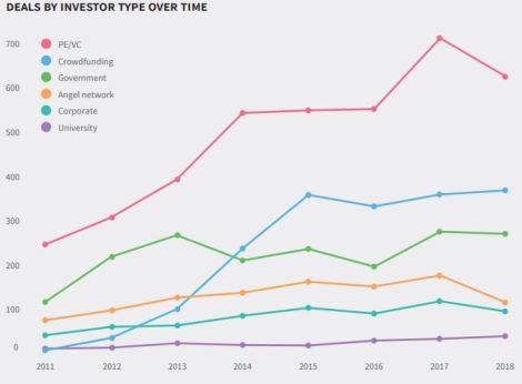 deals per investors over time beauhurst